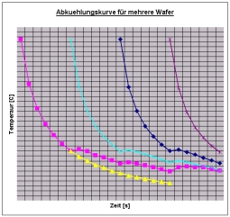 Wafer temperature plotted over time